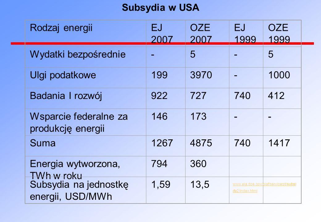 Wsparcie federalne za produkcję energii 146 173