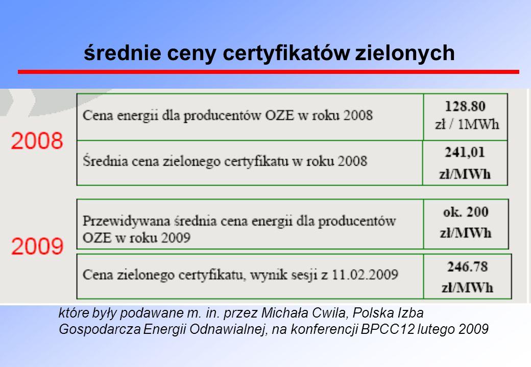 średnie ceny certyfikatów zielonych