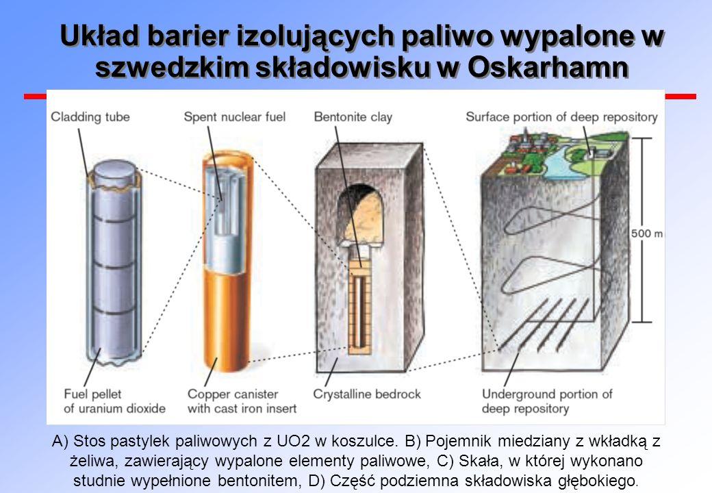 Układ barier izolujących paliwo wypalone w szwedzkim składowisku w Oskarhamn