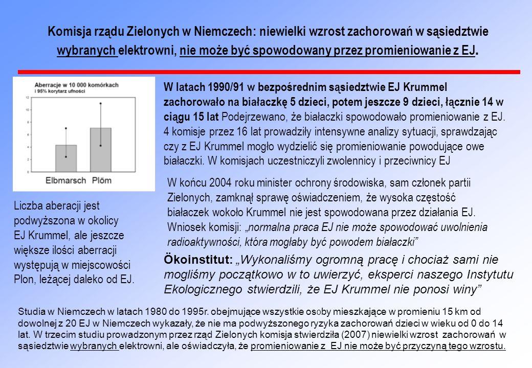 Komisja rządu Zielonych w Niemczech: niewielki wzrost zachorowań w sąsiedztwie wybranych elektrowni, nie może być spowodowany przez promieniowanie z EJ.