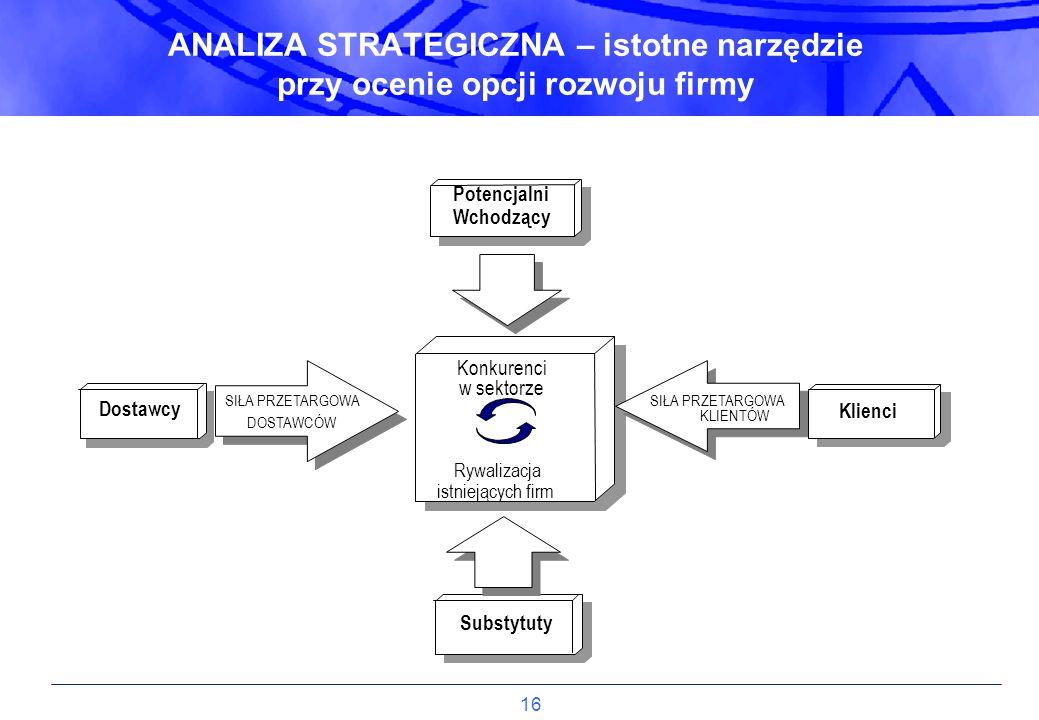 ANALIZA STRATEGICZNA – istotne narzędzie przy ocenie opcji rozwoju firmy