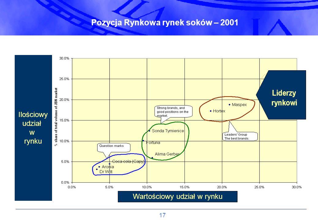 Pozycja Rynkowa rynek soków – 2001