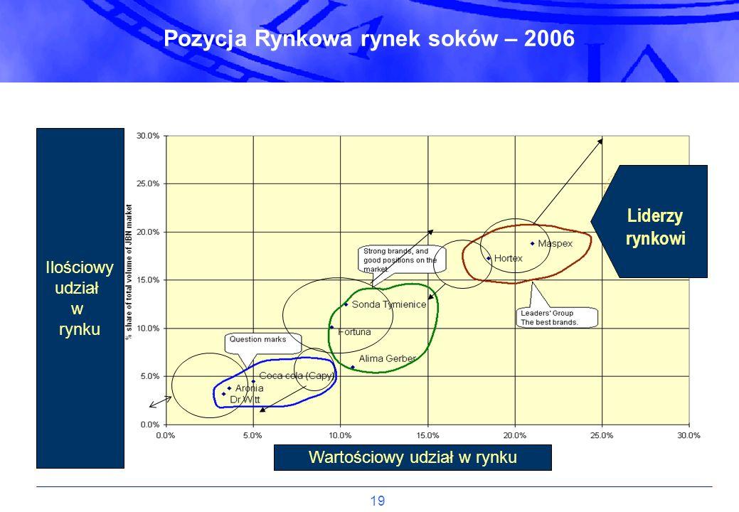 Pozycja Rynkowa rynek soków – 2006