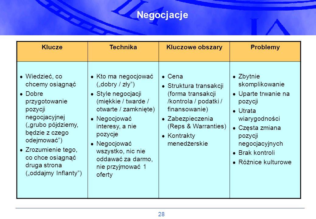 Negocjacje Klucze Technika Kluczowe obszary Problemy
