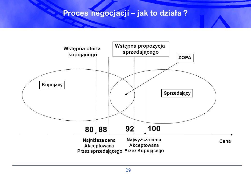 Proces negocjacji – jak to działa