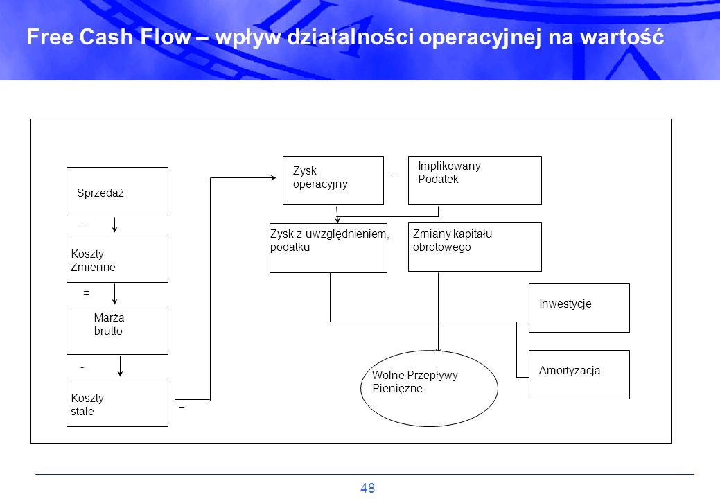 Free Cash Flow – wpływ działalności operacyjnej na wartość