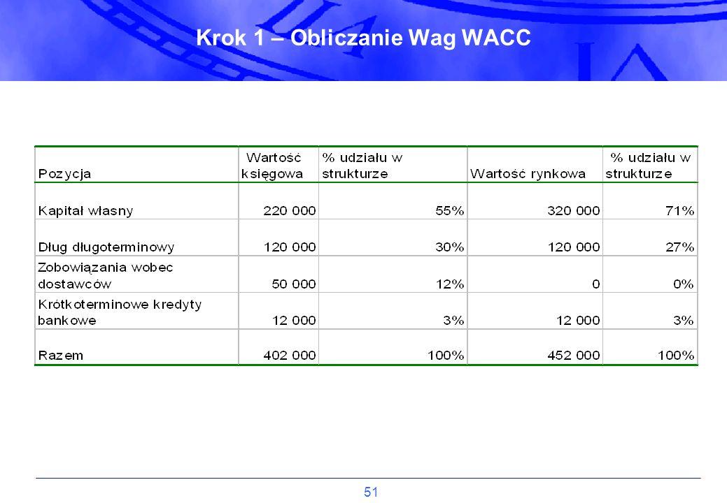 Krok 1 – Obliczanie Wag WACC