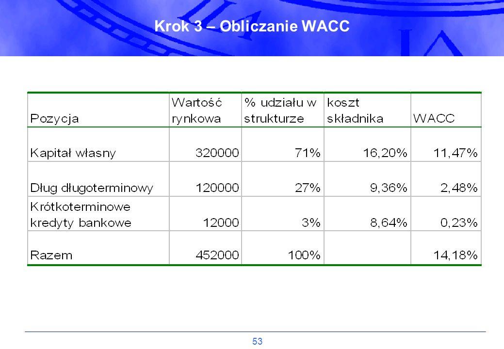 Krok 3 – Obliczanie WACC