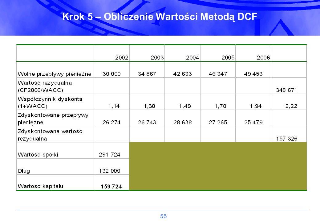 Krok 5 – Obliczenie Wartości Metodą DCF
