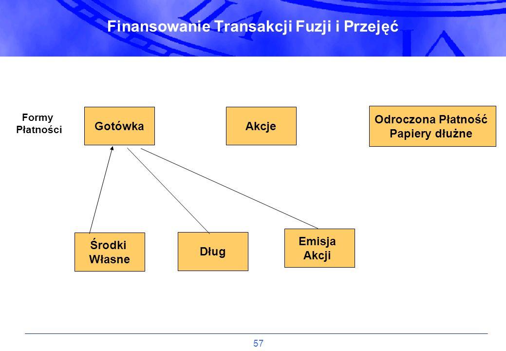 Finansowanie Transakcji Fuzji i Przejęć