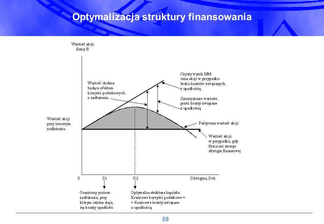 Optymalizacja struktury finansowania
