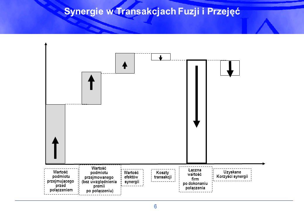 Synergie w Transakcjach Fuzji i Przejęć