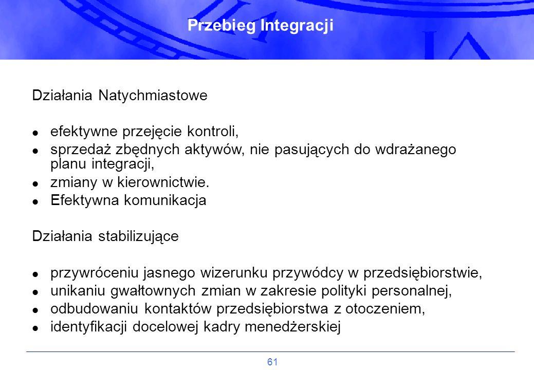 Przebieg Integracji Działania Natychmiastowe