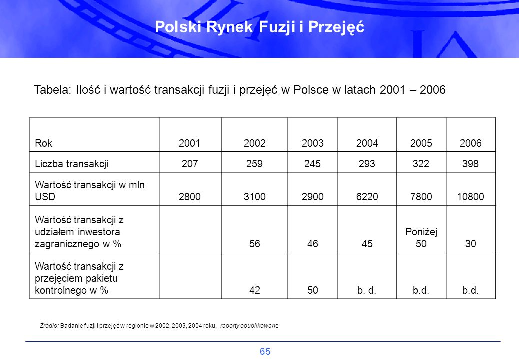 Polski Rynek Fuzji i Przejęć