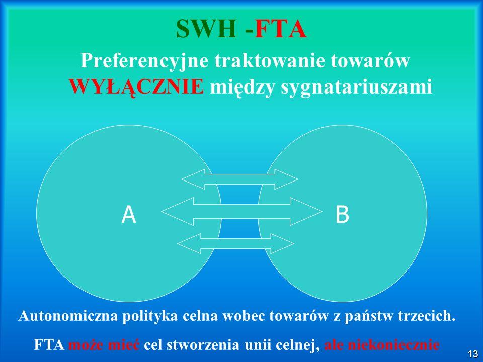 SWH -FTA Preferencyjne traktowanie towarów WYŁĄCZNIE między sygnatariuszami. A. B. Autonomiczna polityka celna wobec towarów z państw trzecich.