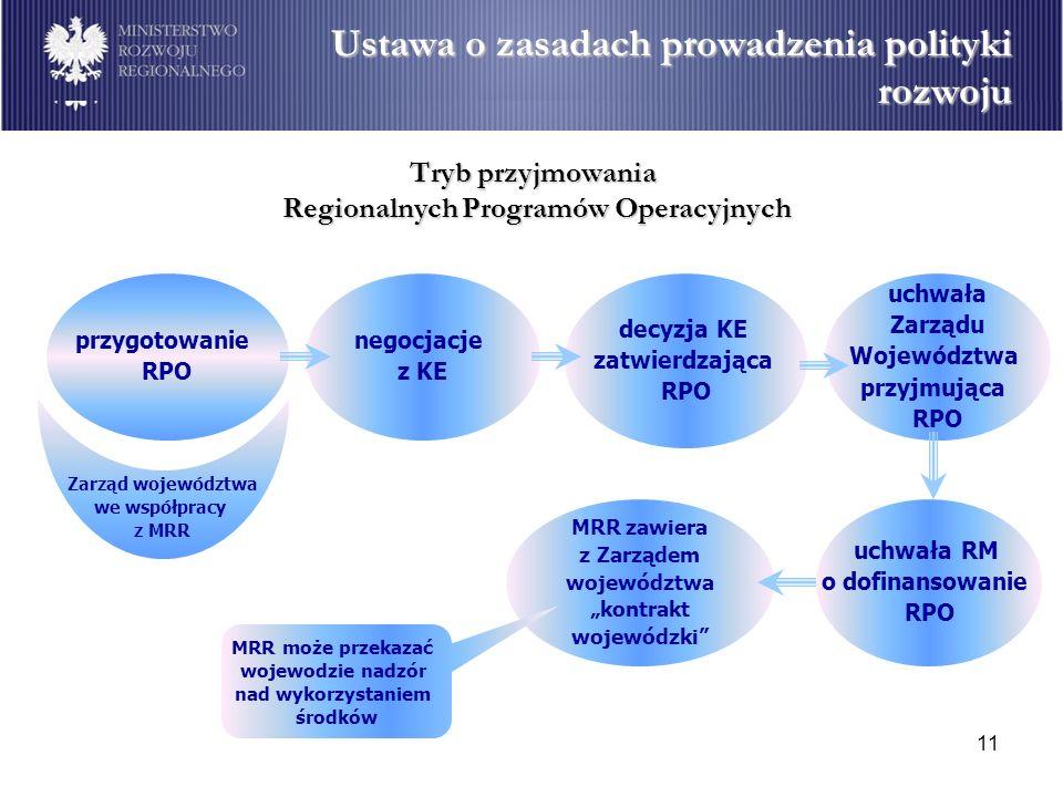 Tryb przyjmowania Regionalnych Programów Operacyjnych