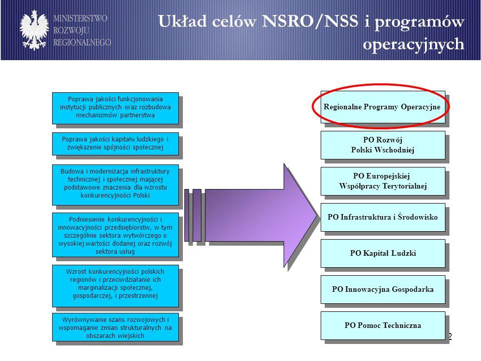 Układ celów NSRO/NSS i programów operacyjnych