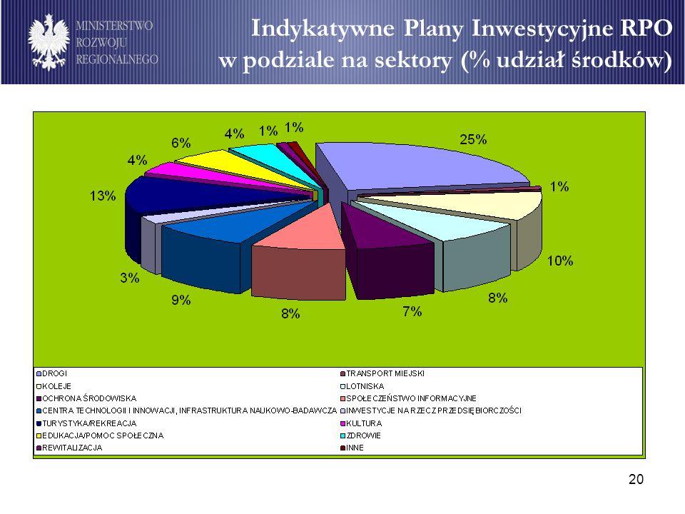Indykatywne Plany Inwestycyjne RPO w podziale na sektory (% udział środków)