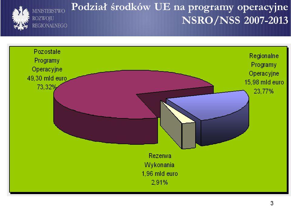 Podział środków UE na programy operacyjne NSRO/NSS 2007-2013