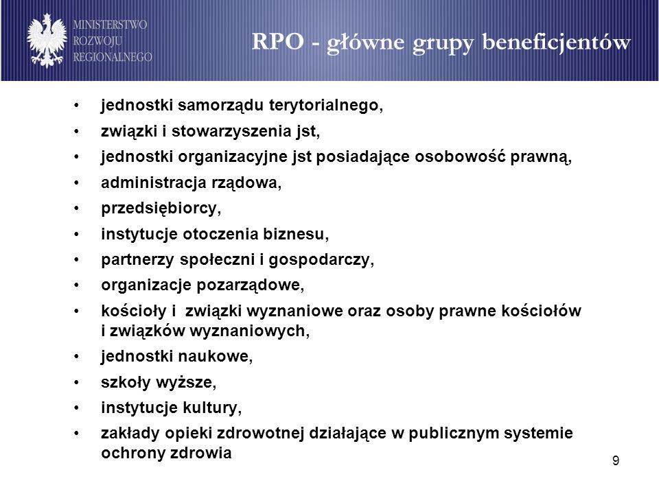 RPO - główne grupy beneficjentów