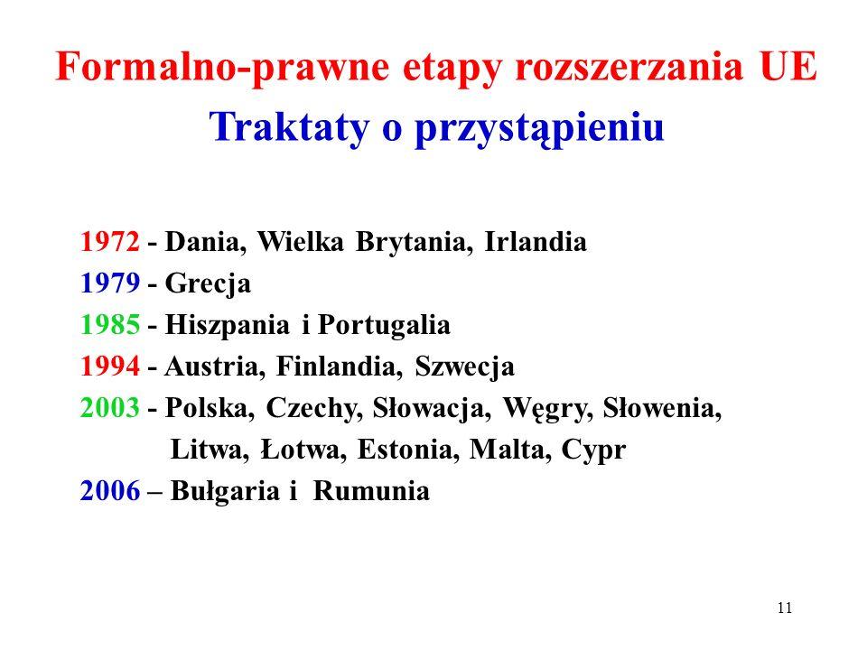 Formalno-prawne etapy rozszerzania UE Traktaty o przystąpieniu