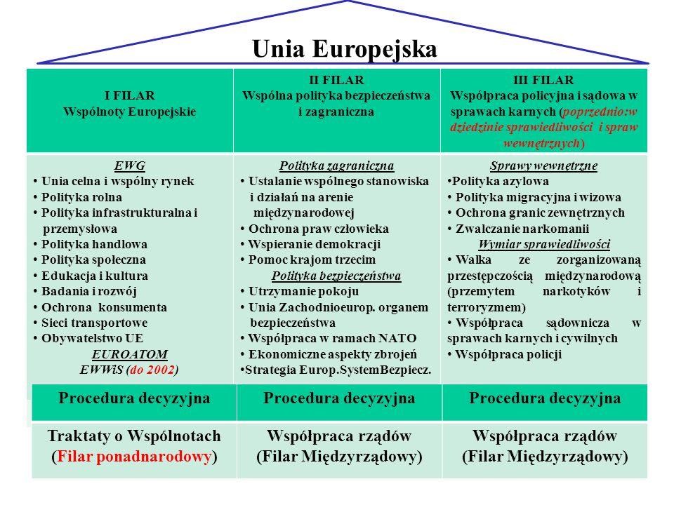 Unia Europejska Procedura decyzyjna Traktaty o Wspólnotach