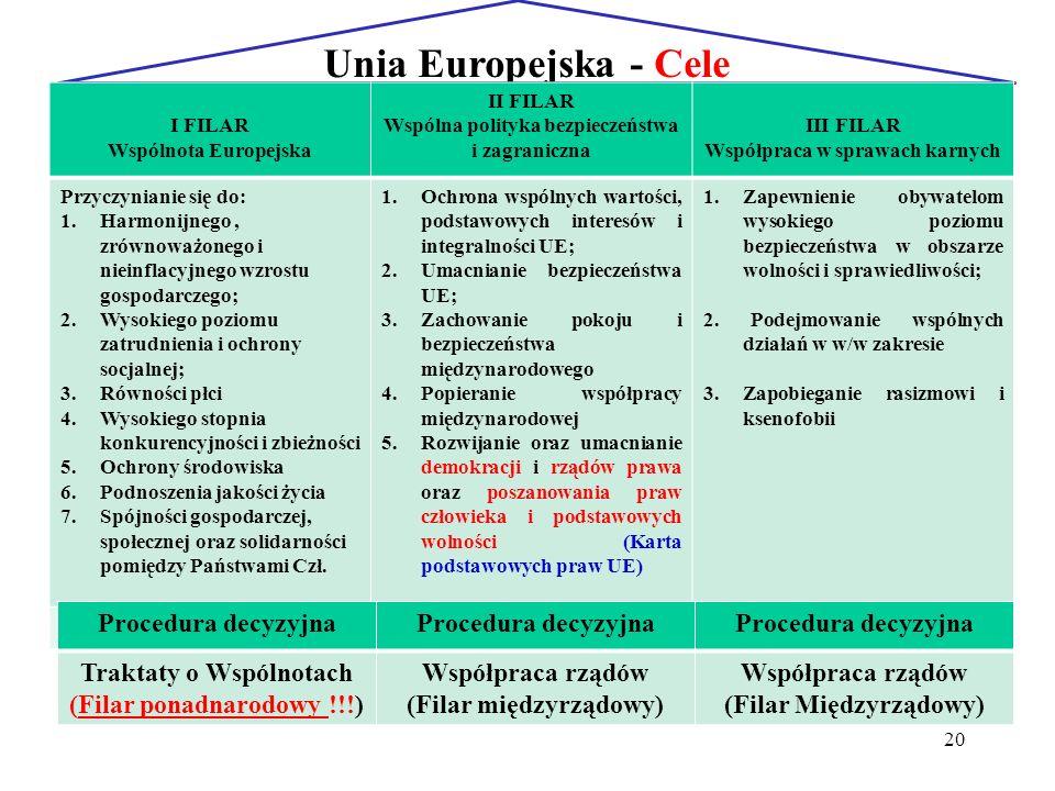 Unia Europejska - Cele Procedura decyzyjna Traktaty o Wspólnotach