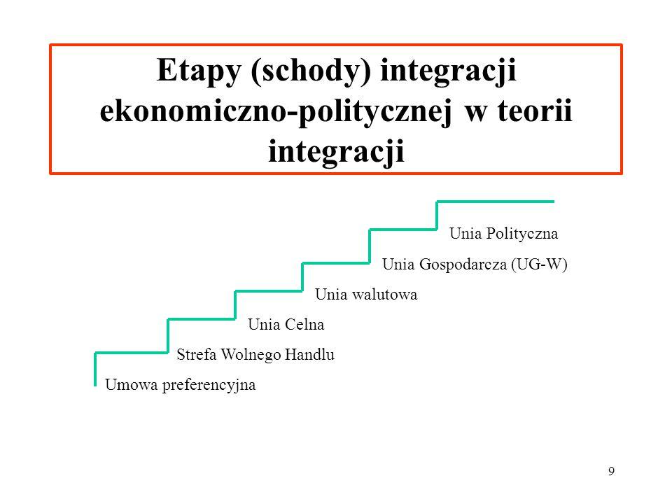 Etapy (schody) integracji ekonomiczno-politycznej w teorii integracji