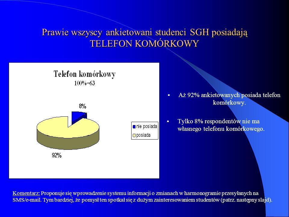 Prawie wszyscy ankietowani studenci SGH posiadają TELEFON KOMÓRKOWY