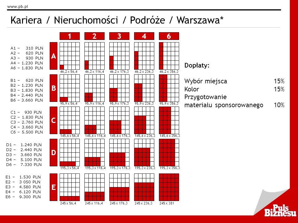 Kariera / Nieruchomości / Podróże / Warszawa*