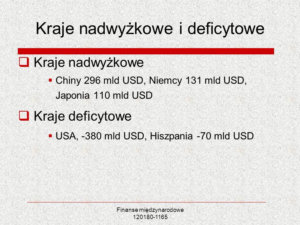 Kraje nadwyżkowe i deficytowe