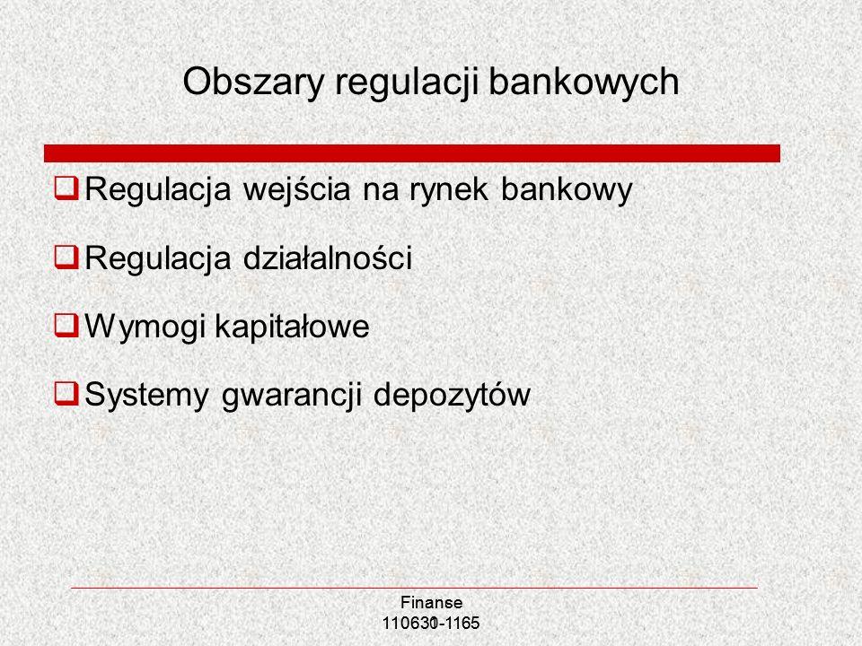 Obszary regulacji bankowych