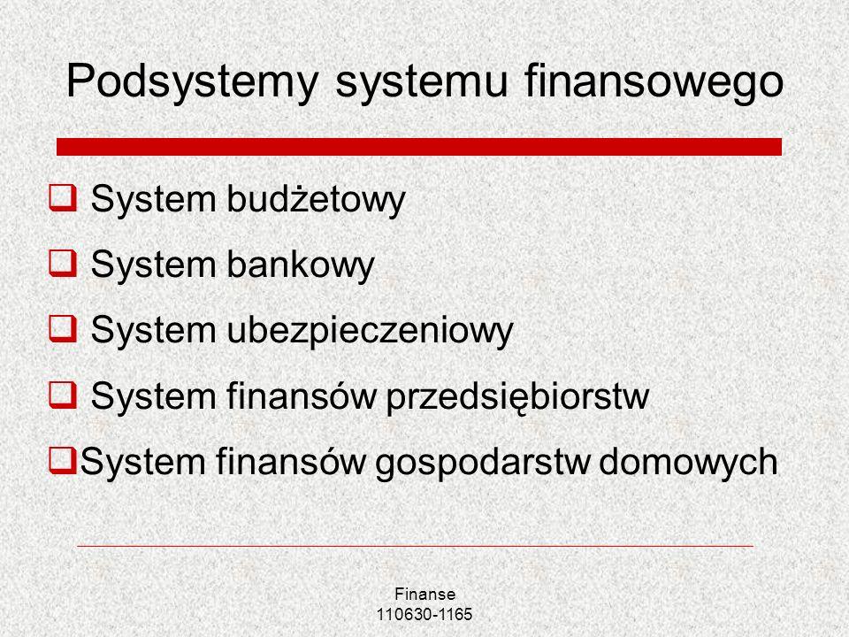 Podsystemy systemu finansowego