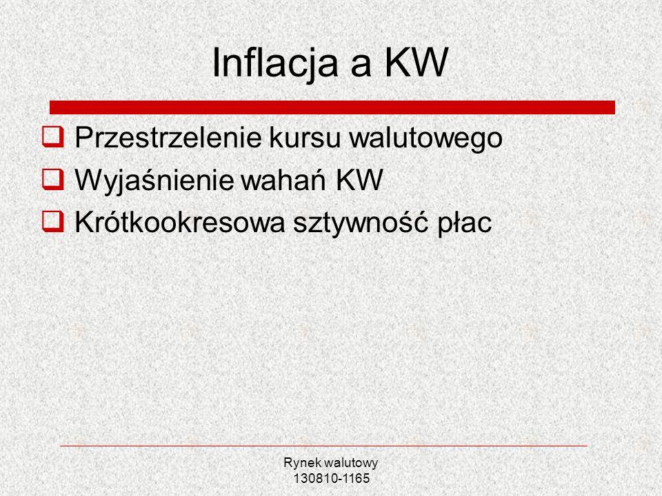 Inflacja a KW Przestrzelenie kursu walutowego Wyjaśnienie wahań KW