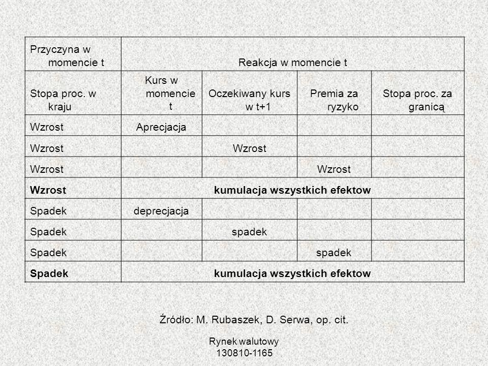 Źródło: M. Rubaszek, D. Serwa, op. cit.