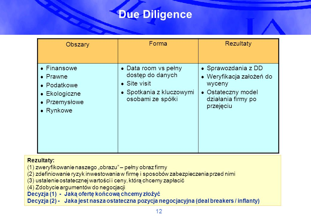 Due Diligence Obszary Forma Rezultaty Finansowe Prawne Podatkowe