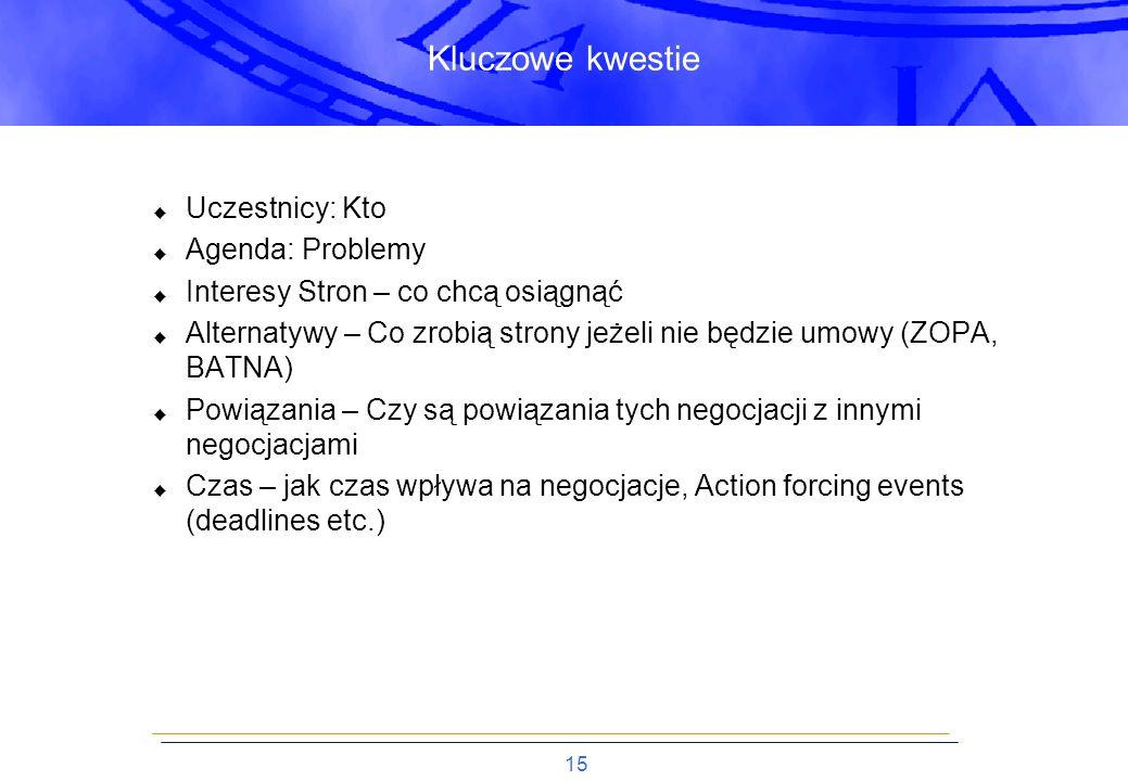 Kluczowe kwestie Uczestnicy: Kto Agenda: Problemy