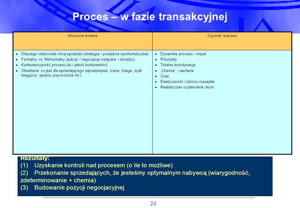 Proces – w fazie transakcyjnej
