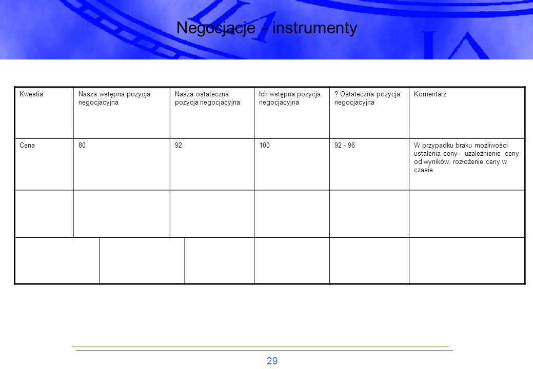 Negocjacje - instrumenty