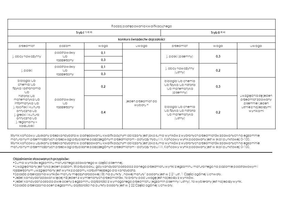 Rodzaj postępowania kwalifikacyjnego Tryb I 1) 2) 3) Tryb II 5) 6)