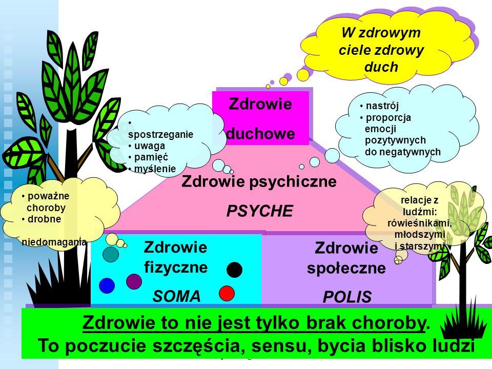 Zdrowie psychicznePSYCHE. Zdrowie fizyczne. SOMA. Zdrowie społeczne. POLIS. Zdrowie. duchowe. W zdrowym ciele zdrowy duch.