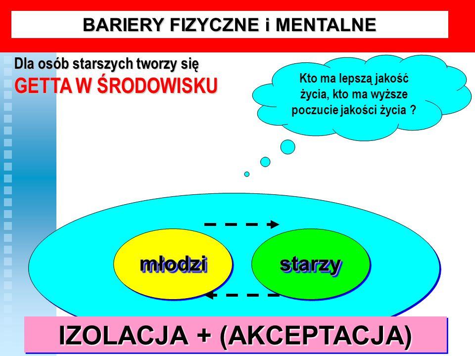 IZOLACJA + (AKCEPTACJA)