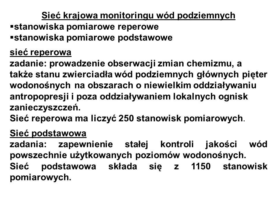 Sieć krajowa monitoringu wód podziemnych