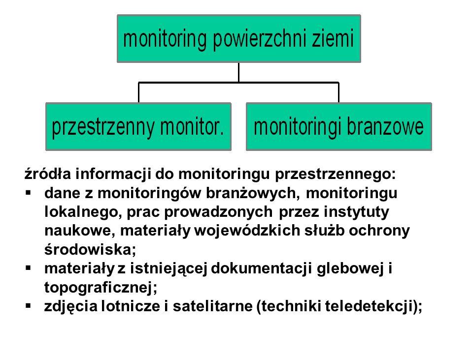 źródła informacji do monitoringu przestrzennego: