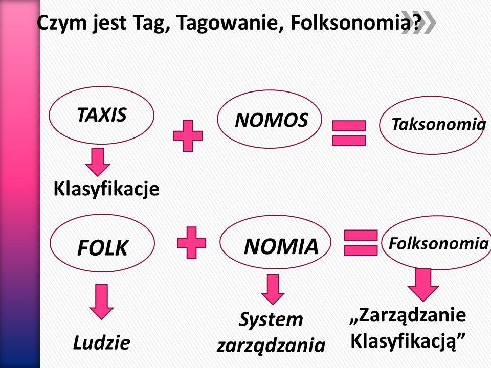 Czym jest Tag, Tagowanie, Folksonomia