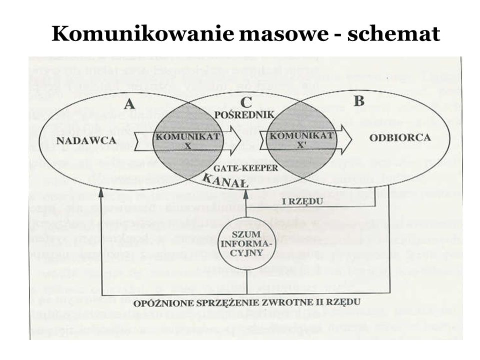 Komunikowanie masowe - schemat