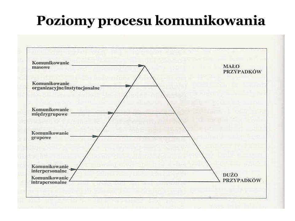Poziomy procesu komunikowania