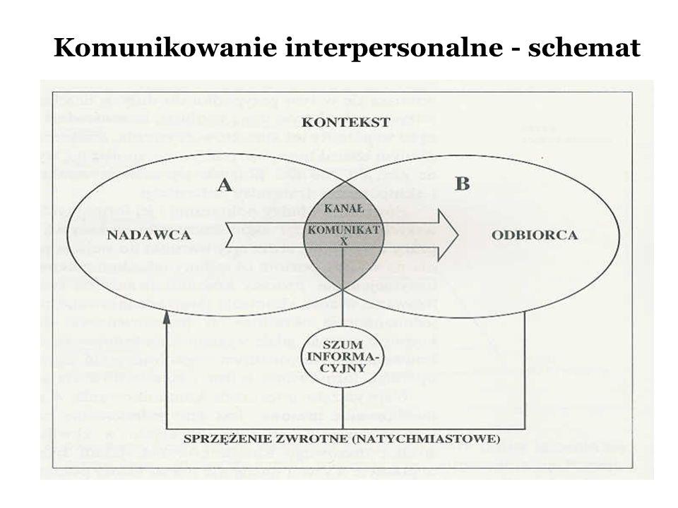 Komunikowanie interpersonalne - schemat