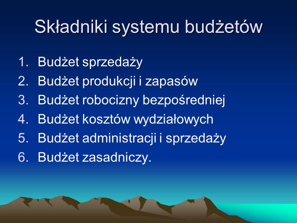 Składniki systemu budżetów