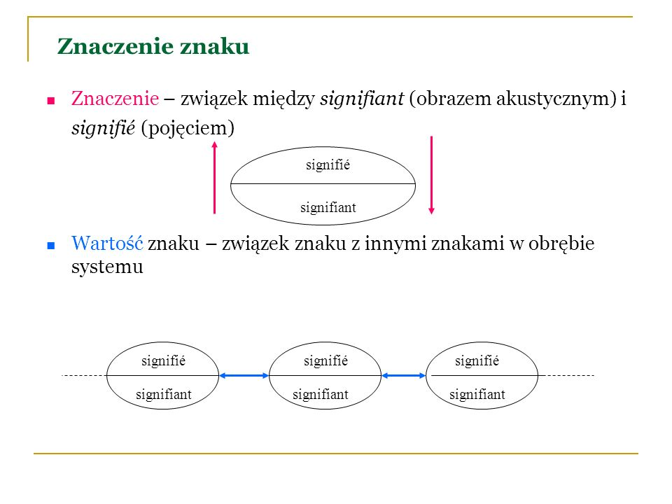 Znaczenie znakuZnaczenie – związek między signifiant (obrazem akustycznym) i signifié (pojęciem)